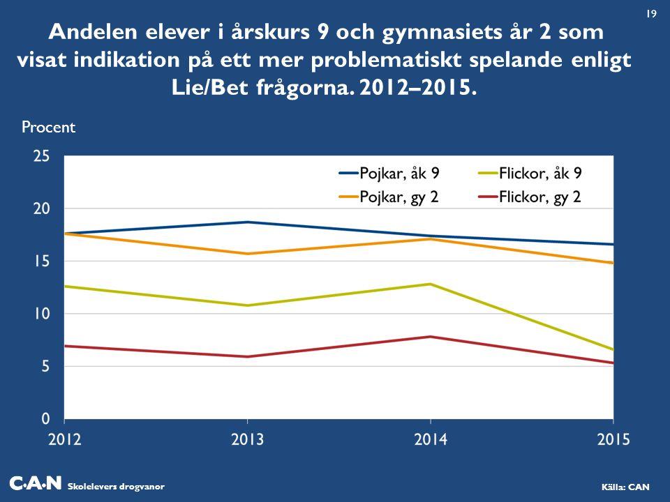 Skolelevers drogvanor Källa: CAN Andelen elever i årskurs 9 och gymnasiets år 2 som visat indikation på ett mer problematiskt spelande enligt Lie/Bet frågorna.
