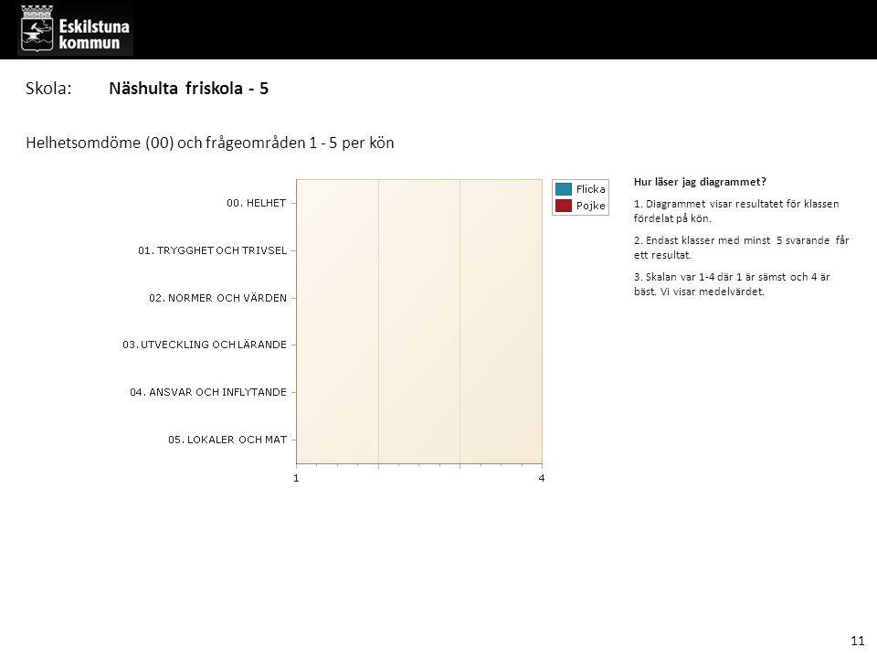 Hur läser jag diagrammet? 1. Diagrammet visar resultatet för klassen fördelat på kön. 2. Endast klasser med minst 5 svarande får ett resultat. 3. Skal