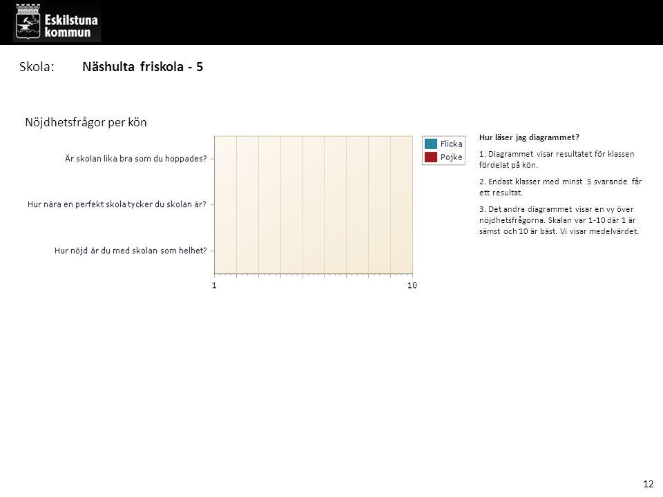 Hur läser jag diagrammet? 1. Diagrammet visar resultatet för klassen fördelat på kön. 2. Endast klasser med minst 5 svarande får ett resultat. 3. Det