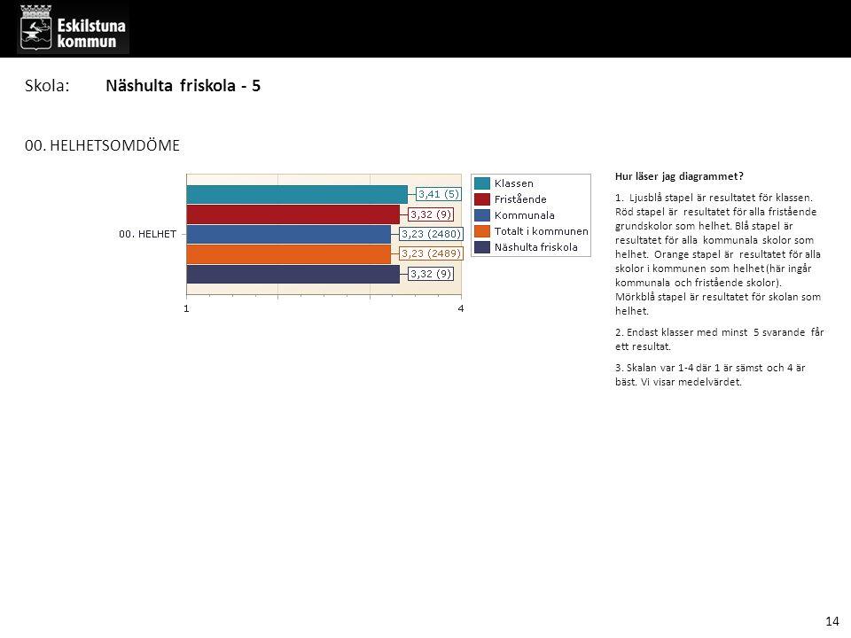 00. HELHETSOMDÖME Hur läser jag diagrammet? 1. Ljusblå stapel är resultatet för klassen. Röd stapel är resultatet för alla fristående grundskolor som