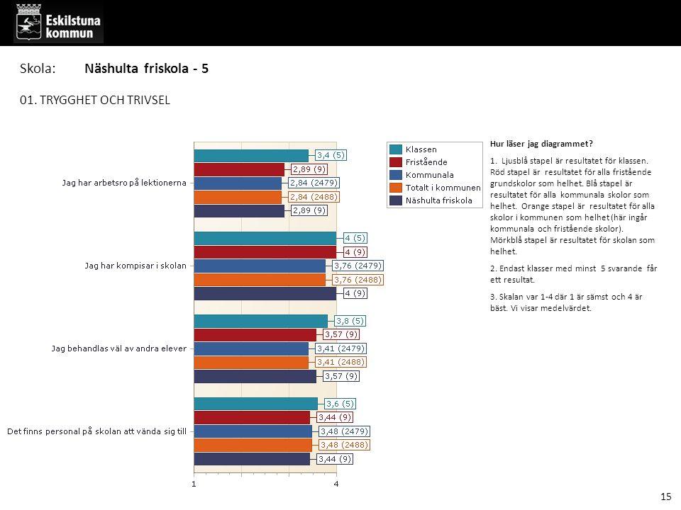 01. TRYGGHET OCH TRIVSEL Hur läser jag diagrammet? 1. Ljusblå stapel är resultatet för klassen. Röd stapel är resultatet för alla fristående grundskol