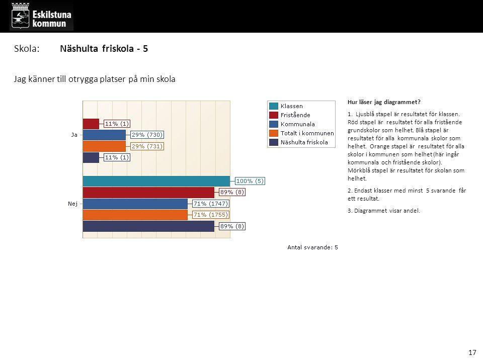Jag känner till otrygga platser på min skola Hur läser jag diagrammet? 1. Ljusblå stapel är resultatet för klassen. Röd stapel är resultatet för alla