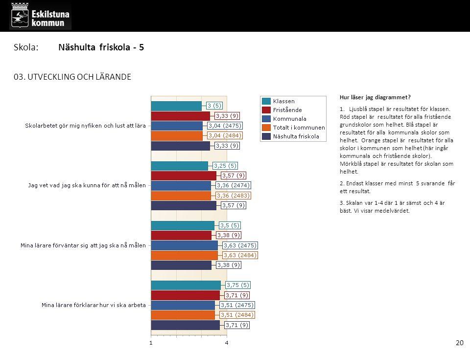 03. UTVECKLING OCH LÄRANDE Hur läser jag diagrammet? 1. Ljusblå stapel är resultatet för klassen. Röd stapel är resultatet för alla fristående grundsk
