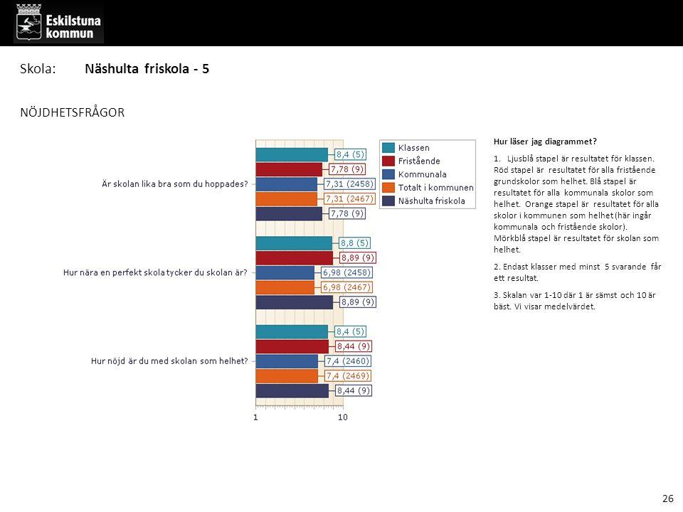 NÖJDHETSFRÅGOR Hur läser jag diagrammet. 1. Ljusblå stapel är resultatet för klassen.