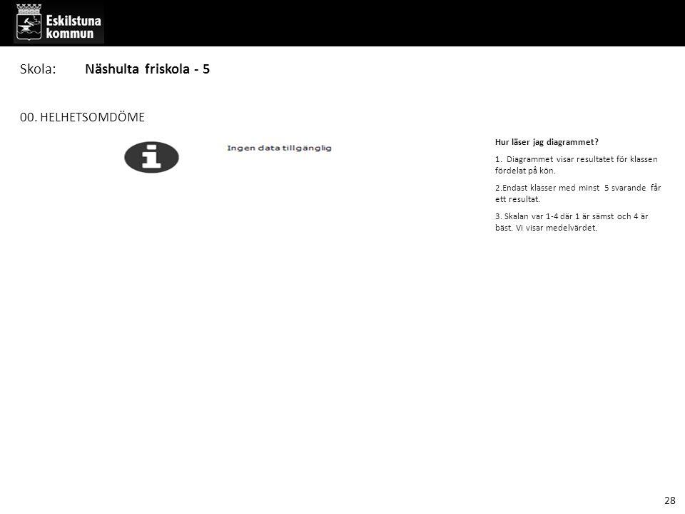 00. HELHETSOMDÖME Hur läser jag diagrammet? 1. Diagrammet visar resultatet för klassen fördelat på kön. 2.Endast klasser med minst 5 svarande får ett