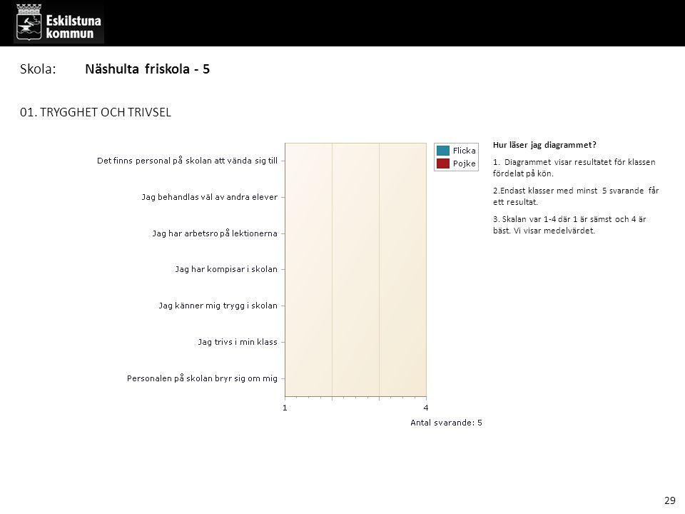 01. TRYGGHET OCH TRIVSEL Hur läser jag diagrammet? 1. Diagrammet visar resultatet för klassen fördelat på kön. 2.Endast klasser med minst 5 svarande f