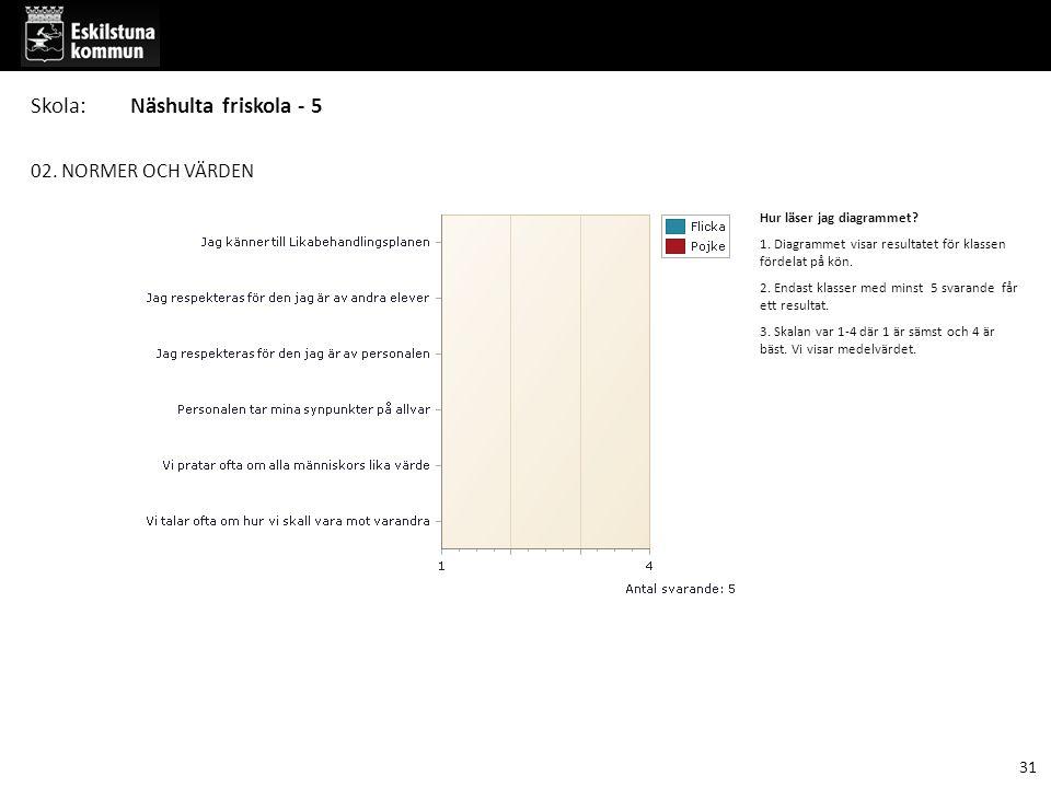 02. NORMER OCH VÄRDEN Hur läser jag diagrammet? 1. Diagrammet visar resultatet för klassen fördelat på kön. 2. Endast klasser med minst 5 svarande får