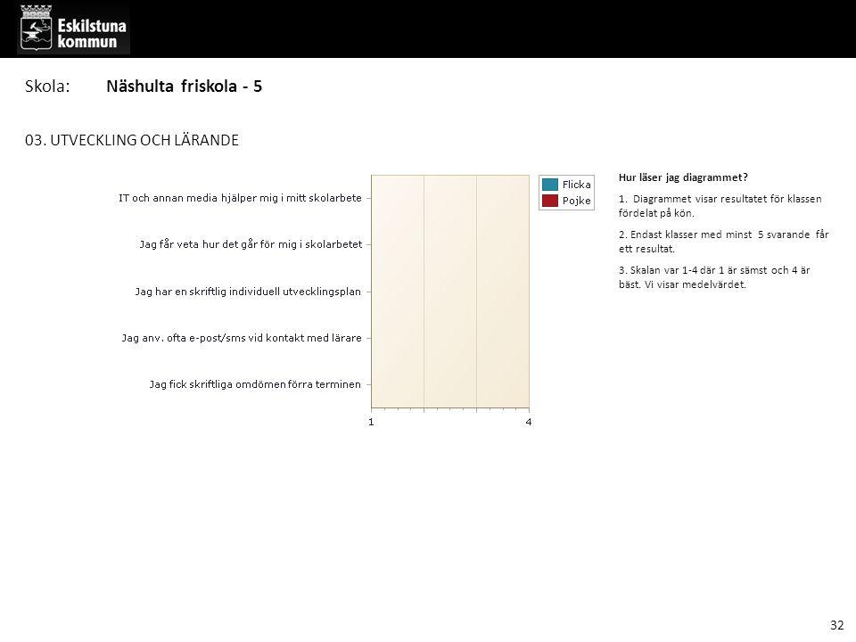 03. UTVECKLING OCH LÄRANDE Hur läser jag diagrammet? 1. Diagrammet visar resultatet för klassen fördelat på kön. 2. Endast klasser med minst 5 svarand