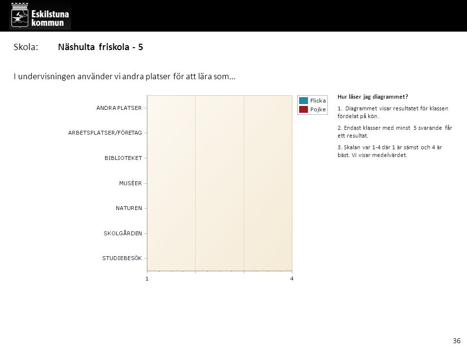 I undervisningen använder vi andra platser för att lära som… Hur läser jag diagrammet? 1. Diagrammet visar resultatet för klassen fördelat på kön. 2.