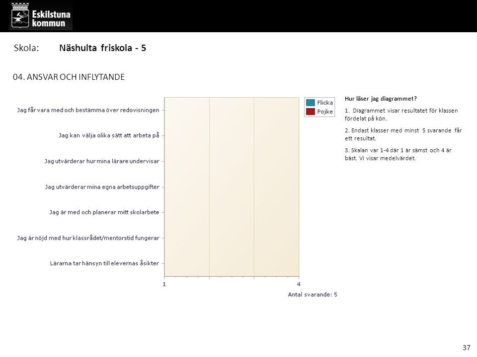 04. ANSVAR OCH INFLYTANDE Hur läser jag diagrammet? 1. Diagrammet visar resultatet för klassen fördelat på kön. 2. Endast klasser med minst 5 svarande