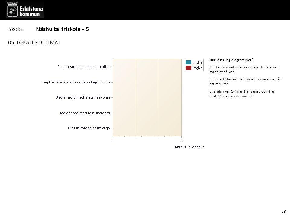 05. LOKALER OCH MAT Hur läser jag diagrammet? 1. Diagrammet visar resultatet för klassen fördelat på kön. 2. Endast klasser med minst 5 svarande får e