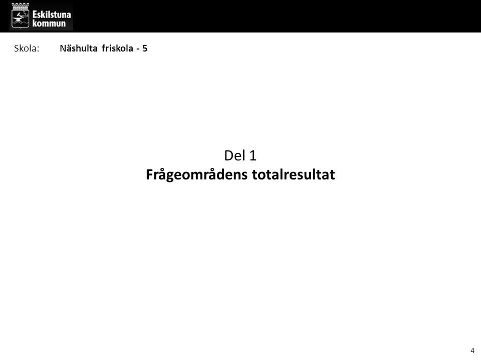 Del 1 Frågeområdens totalresultat 4 Skola:Näshulta friskola - 5