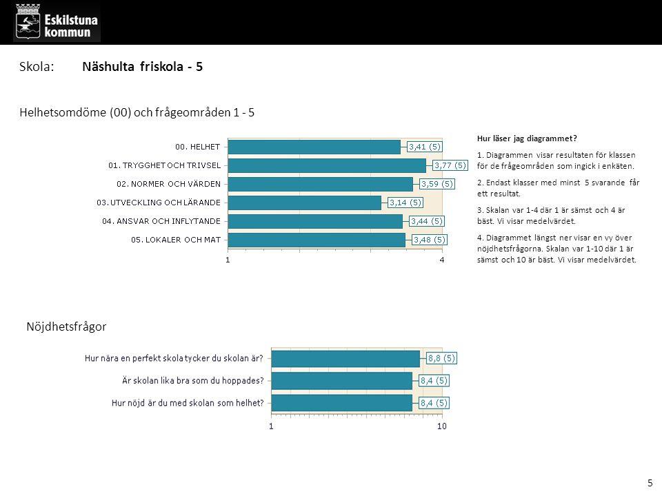 Hur läser jag diagrammet? 1. Diagrammen visar resultaten för klassen för de frågeområden som ingick i enkäten. 2. Endast klasser med minst 5 svarande