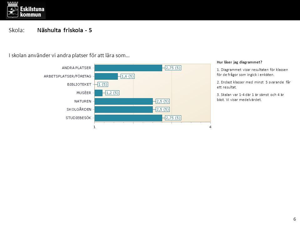 Hur läser jag diagrammet? 1. Diagrammet visar resultaten för klassen för de frågor som ingick i enkäten. 2. Endast klasser med minst 5 svarande får et