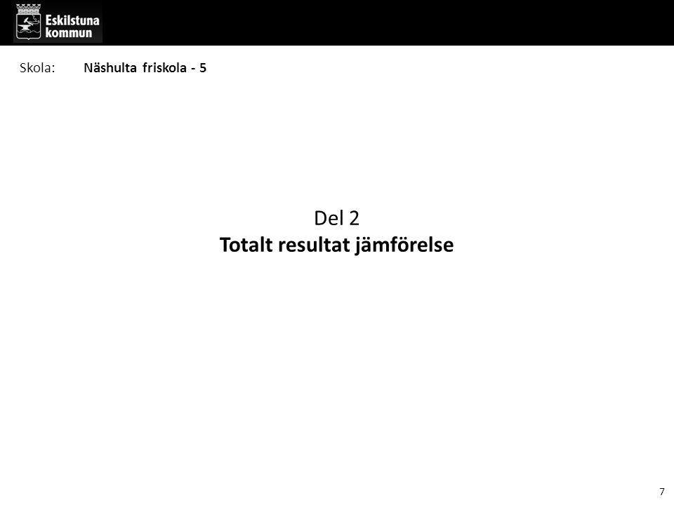 Del 2 Totalt resultat jämförelse Skola:Näshulta friskola - 5 7