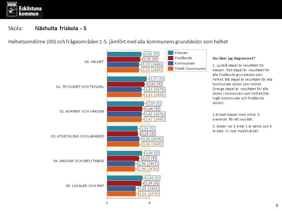 Hur läser jag diagrammet? 1. Ljusblå stapel är resultatet för klassen. Röd stapel är resultatet för alla fristående grundskolor som helhet. Blå stapel