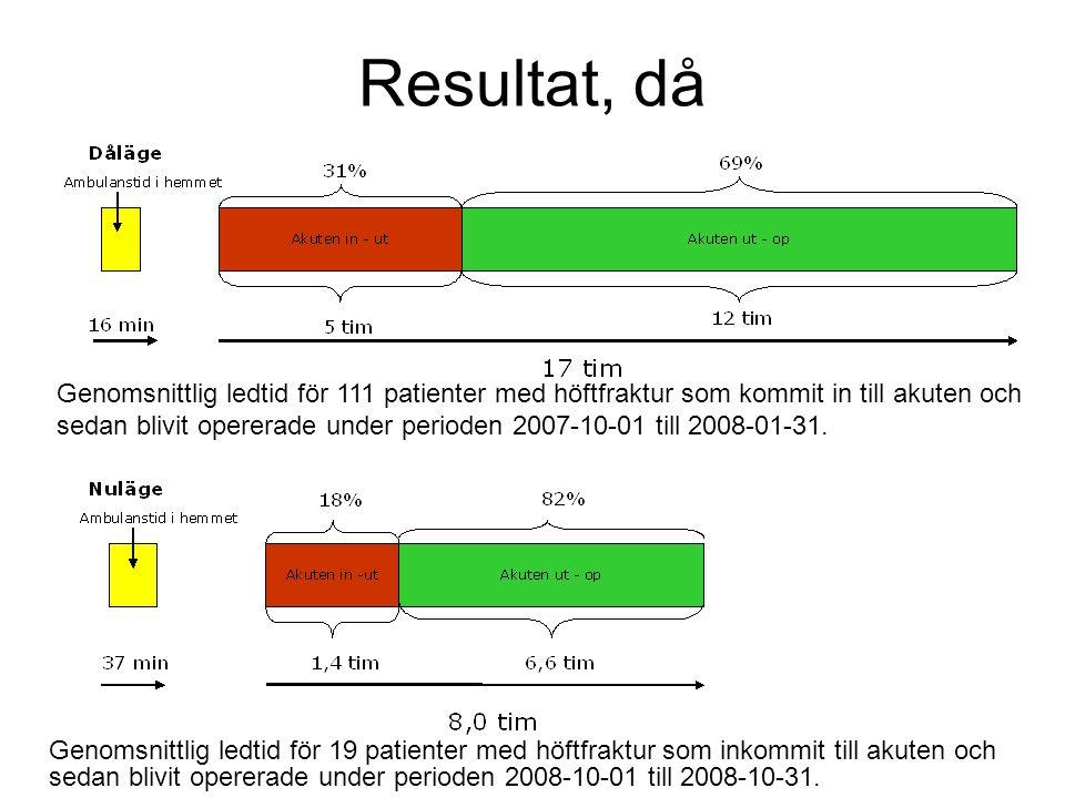 Resultat, då Genomsnittlig ledtid för 19 patienter med höftfraktur som inkommit till akuten och sedan blivit opererade under perioden 2008-10-01 till 2008-10-31.
