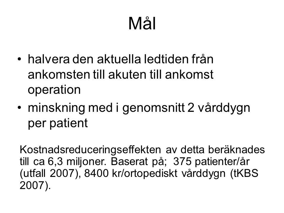 Mål halvera den aktuella ledtiden från ankomsten till akuten till ankomst operation minskning med i genomsnitt 2 vårddygn per patient Kostnadsreduceri