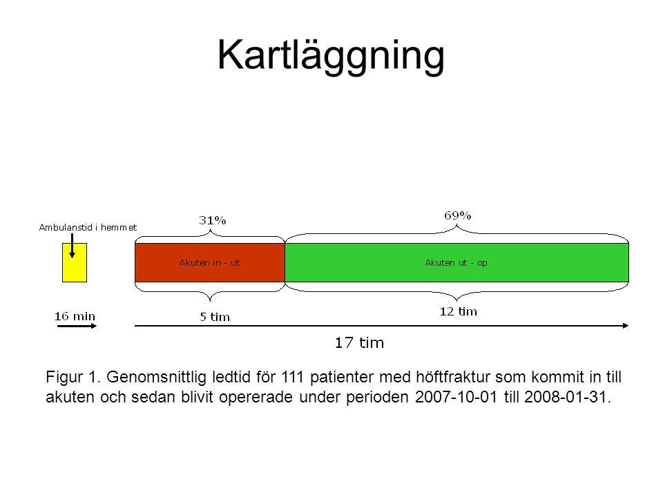Kartläggning Figur 1. Genomsnittlig ledtid för 111 patienter med höftfraktur som kommit in till akuten och sedan blivit opererade under perioden 2007-