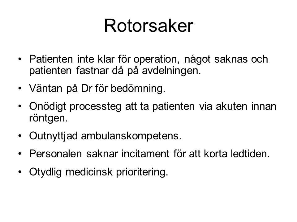 Rotorsaker Patienten inte klar för operation, något saknas och patienten fastnar då på avdelningen. Väntan på Dr för bedömning. Onödigt processteg att