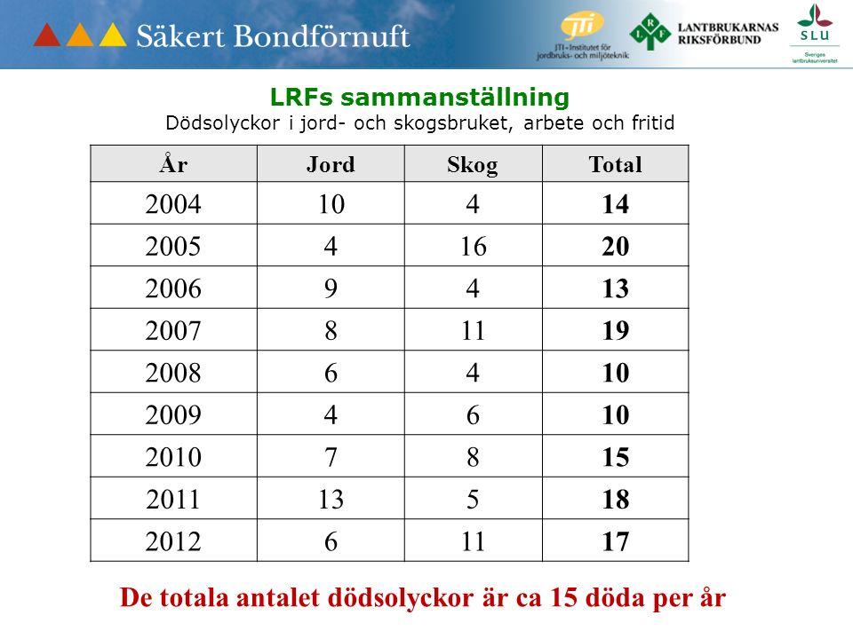LRFs sammanställning Dödsolyckor i jord- och skogsbruket, arbete och fritid ÅrJordSkogTotal 200410414 200541620 20069413 200781119 20086410 20094610 20107815 201113518 201261117 De totala antalet dödsolyckor är ca 15 döda per år