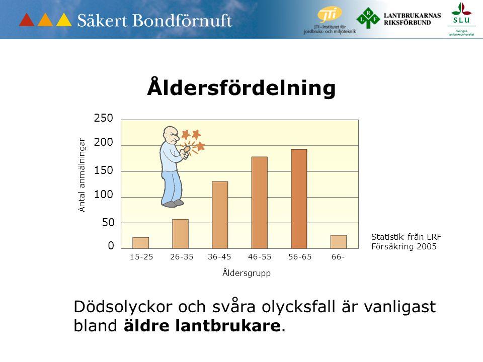 Åldersfördelning 0 50 100 150 200 250 Antal anmälningar 15-25 26-35 36-45 46-55 56-65 66- Åldersgrupp Dödsolyckor och svåra olycksfall är vanligast bland äldre lantbrukare.