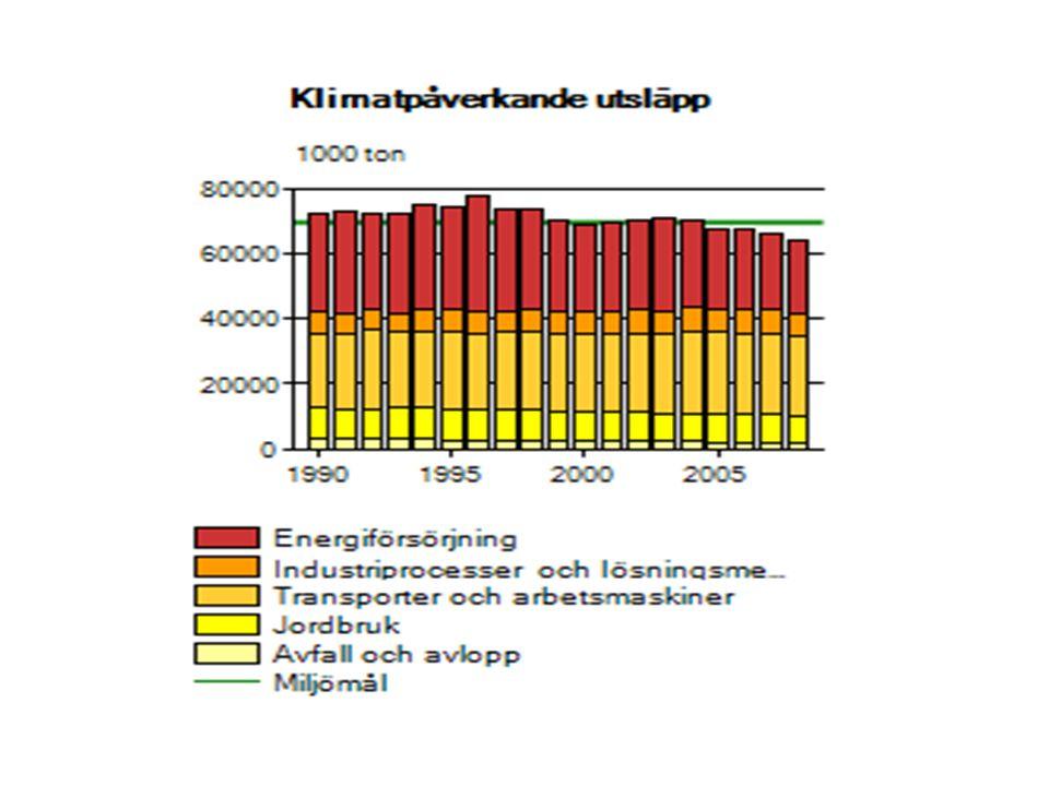 Global energifördelning