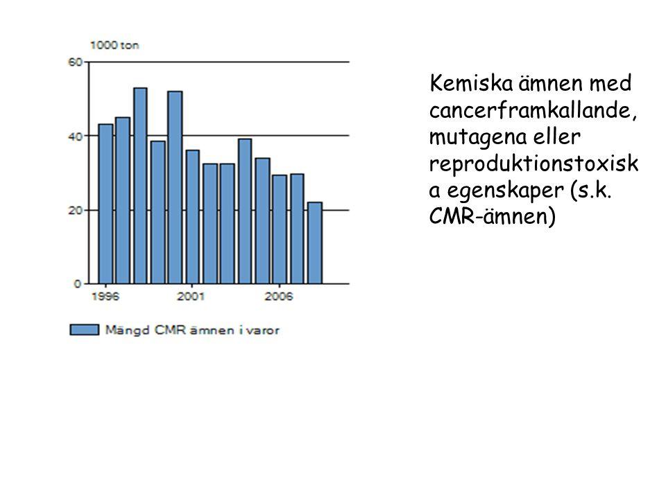 Kemiska ämnen med cancerframkallande, mutagena eller reproduktionstoxisk a egenskaper (s.k.