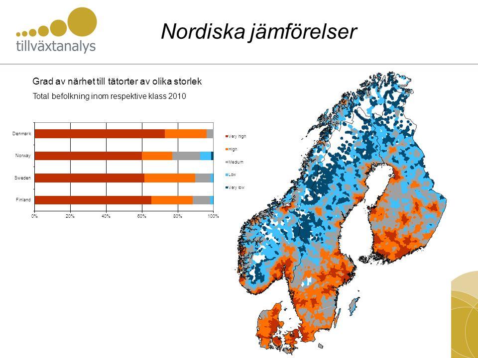 Grad av närhet till tätorter av olika storlek Total befolkning inom respektive klass 2010 Nordiska jämförelser