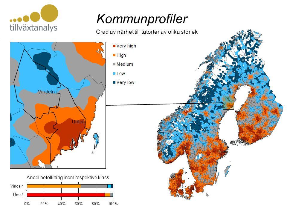 Kommunprofiler Andel befolkning inom respektive klass Vindeln Umeå Grad av närhet till tätorter av olika storlek