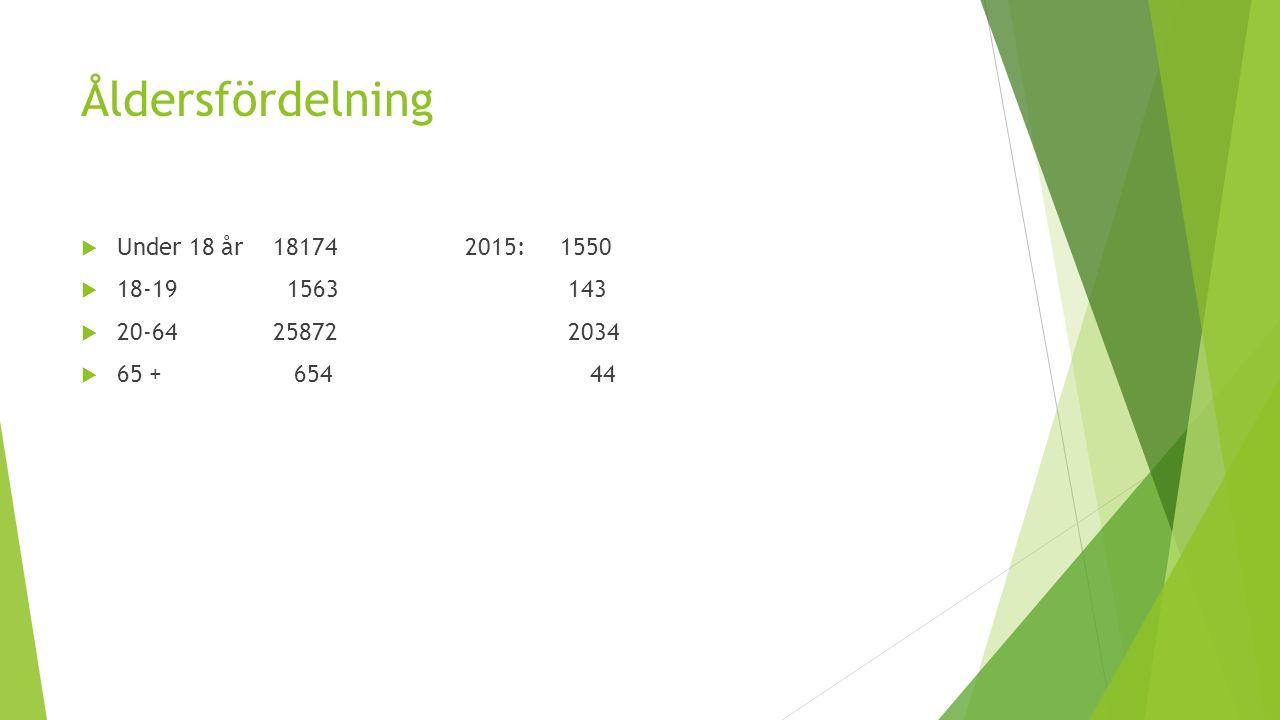 Åldersfördelning  Under 18 år 18174 2015: 1550  18-19 1563 143  20-64 25872 2034  65 + 654 44
