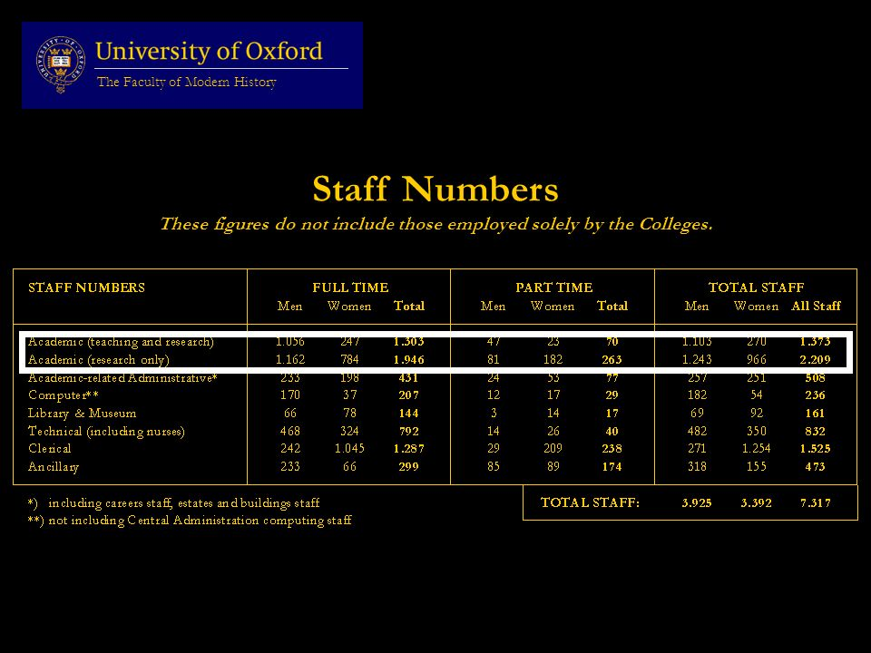 Staff Numbers These figures do not include those employed solely by the Colleges.