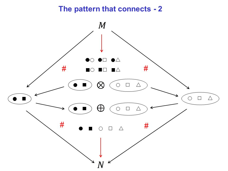 # # # # The pattern that connects - 2