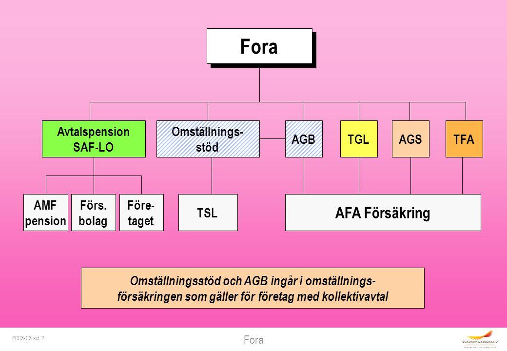 2006-06 sid 2 Omställningsstöd och AGB ingår i omställnings- försäkringen som gäller för företag med kollektivavtal Fora Omställnings- stöd AGBTGLAGSTFA AFA Försäkring TSL AMF pension Avtalspension SAF-LO Förs.