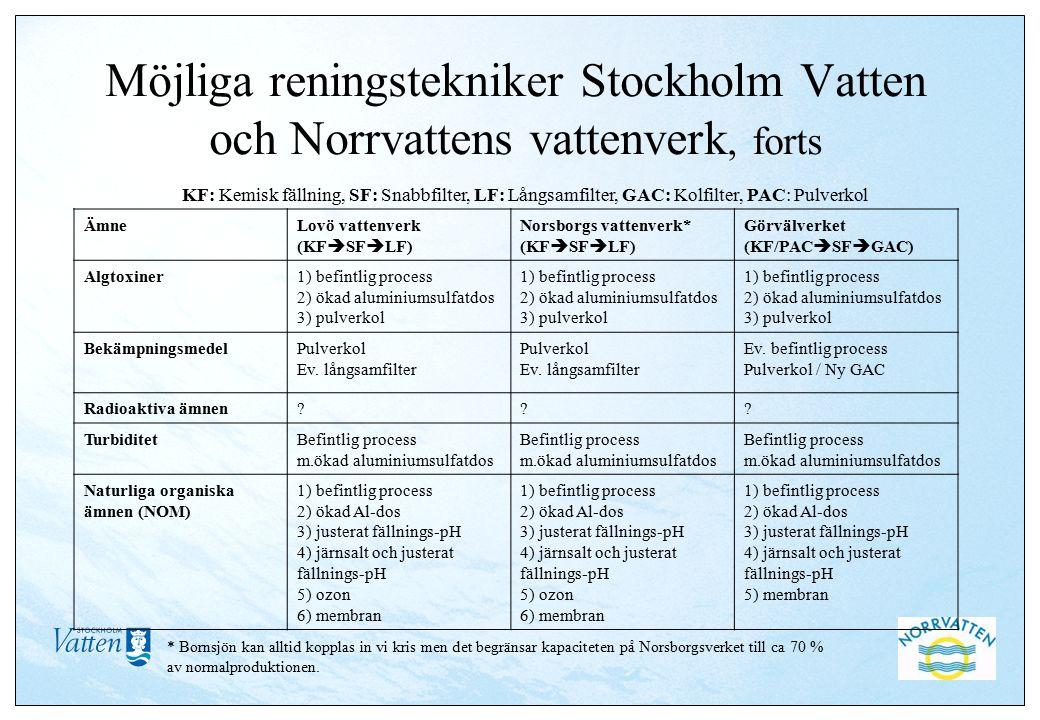 Möjliga reningstekniker Stockholm Vatten och Norrvattens vattenverk, forts ÄmneLovö vattenverk (KF  SF  LF) Norsborgs vattenverk* (KF  SF  LF) Görvälverket (KF/PAC  SF  GAC) Algtoxiner1) befintlig process 2) ökad aluminiumsulfatdos 3) pulverkol 1) befintlig process 2) ökad aluminiumsulfatdos 3) pulverkol 1) befintlig process 2) ökad aluminiumsulfatdos 3) pulverkol BekämpningsmedelPulverkol Ev.