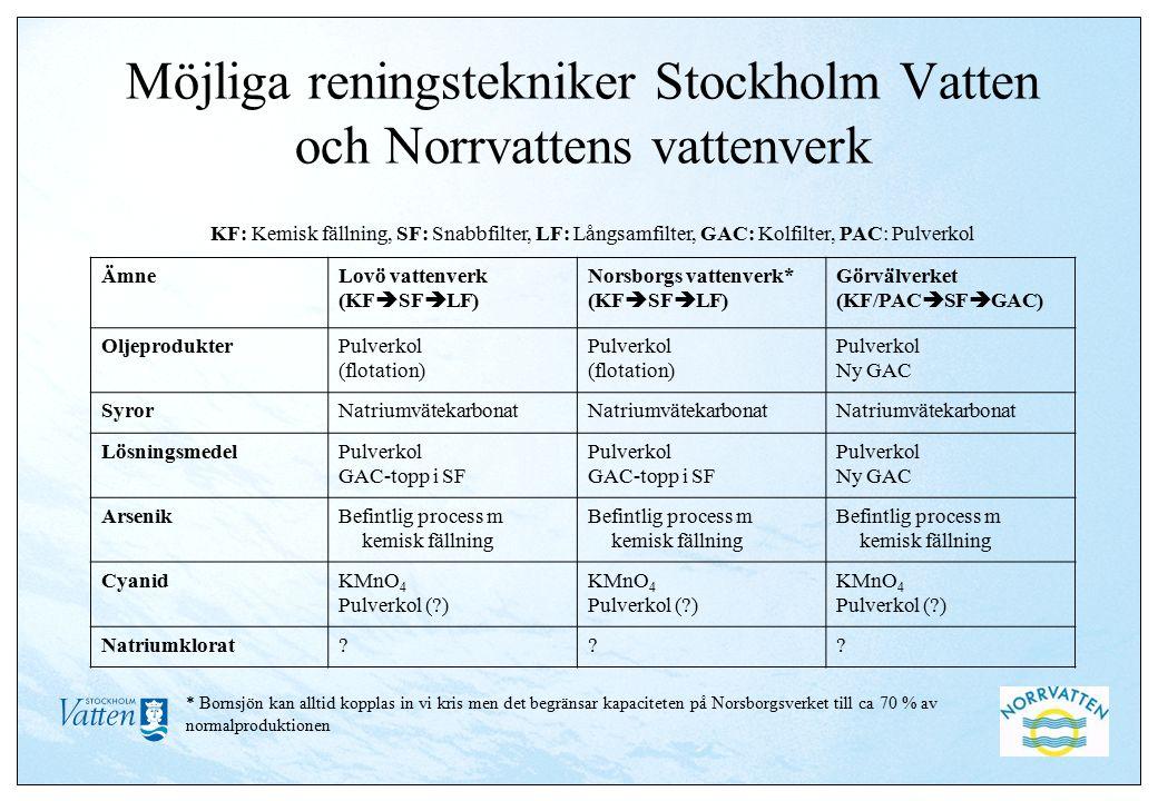 Möjliga reningstekniker Stockholm Vatten och Norrvattens vattenverk ÄmneLovö vattenverk (KF  SF  LF) Norsborgs vattenverk* (KF  SF  LF) Görvälverket (KF/PAC  SF  GAC) OljeprodukterPulverkol (flotation) Pulverkol (flotation) Pulverkol Ny GAC SyrorNatriumvätekarbonat LösningsmedelPulverkol GAC-topp i SF Pulverkol GAC-topp i SF Pulverkol Ny GAC ArsenikBefintlig process m kemisk fällning CyanidKMnO 4 Pulverkol ( ) KMnO 4 Pulverkol ( ) KMnO 4 Pulverkol ( ) Natriumklorat .