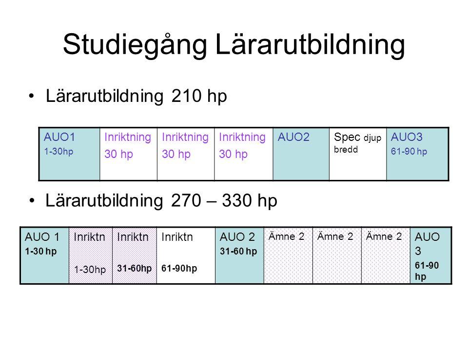 Studiegång Lärarutbildning Lärarutbildning 210 hp AUO1 1-30hp Inriktning 30 hp Inriktning 30 hp Inriktning 30 hp AUO2Spec djup bredd AUO3 61-90 hp Lär