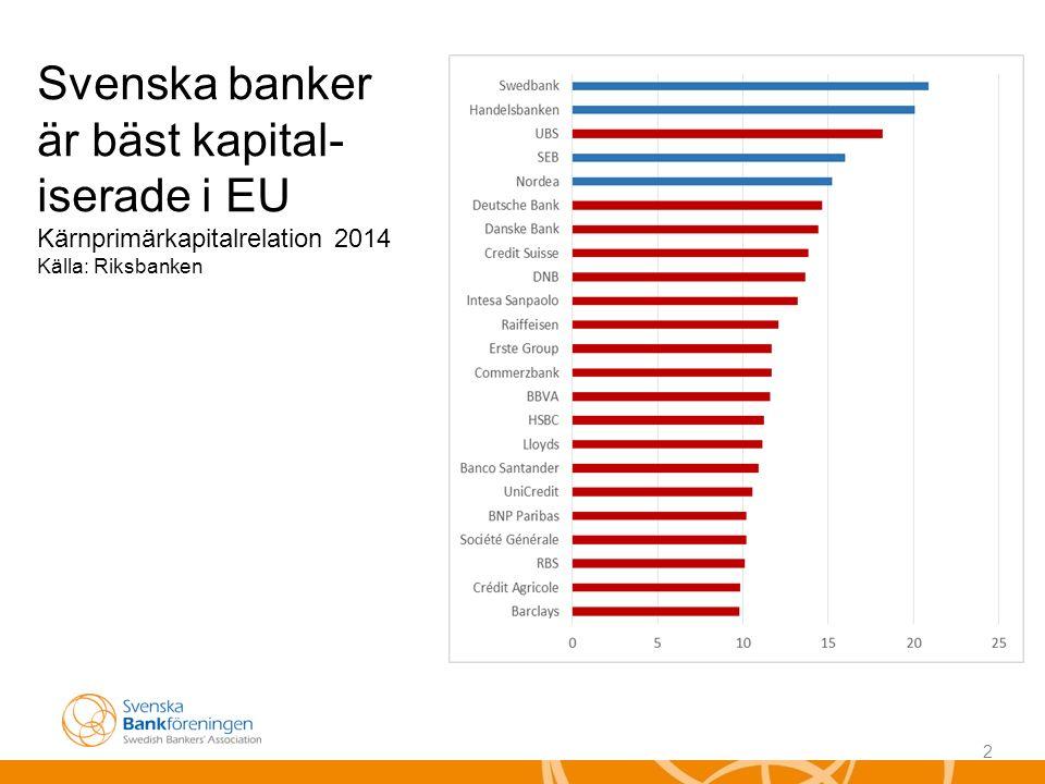 2 Svenska banker är bäst kapital- iserade i EU Kärnprimärkapitalrelation 2014 Källa: Riksbanken