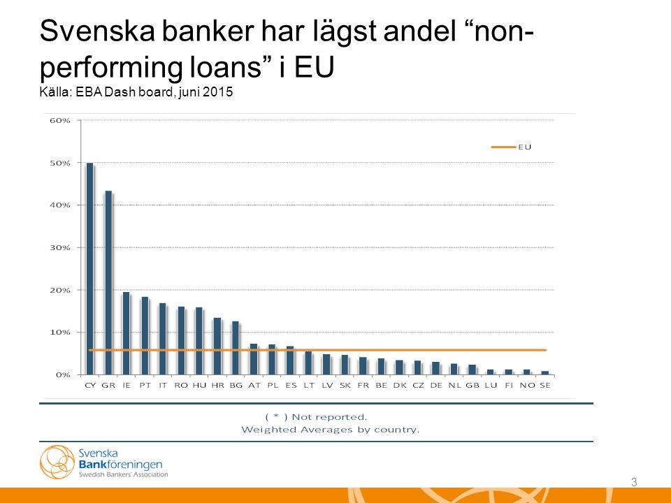 3 Svenska banker har lägst andel non- performing loans i EU Källa: EBA Dash board, juni 2015