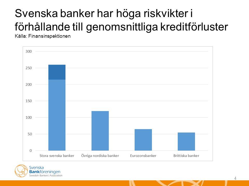 4 Svenska banker har höga riskvikter i förhållande till genomsnittliga kreditförluster Källa: Finansinspektionen