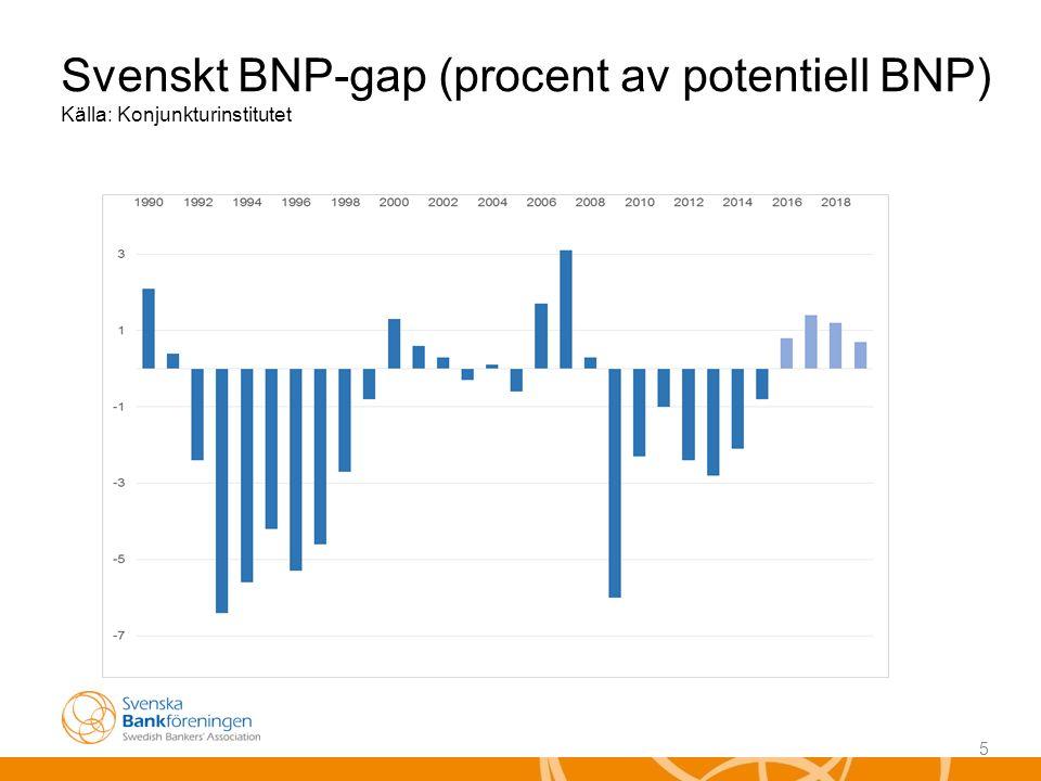 5 Svenskt BNP-gap (procent av potentiell BNP) Källa: Konjunkturinstitutet