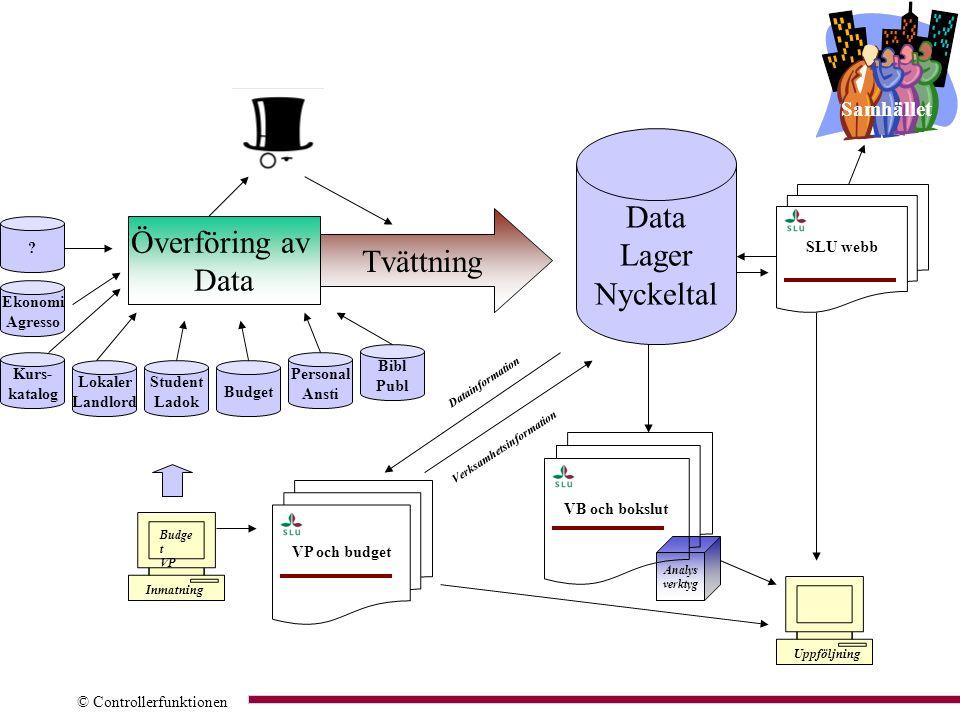 © Controllerfunktionen ? Kurs- katalog Lokaler Landlord Student Ladok Budget Personal Ansti Bibl Publ Överföring av Data Tvättning Datainformation Ver