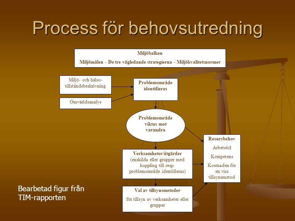 Process för behovsutredning Problemområde viktas mot varandra Verksamheter/åtgärder (enskilda eller grupper med koppling till resp.