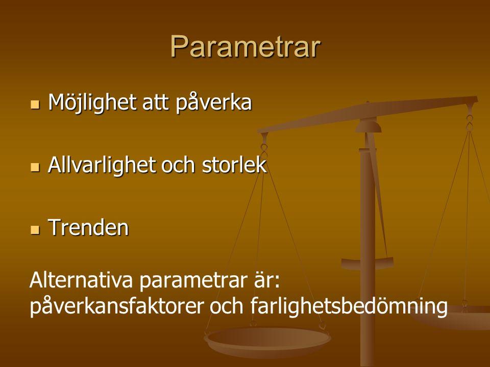 Parametrar Möjlighet att påverka Möjlighet att påverka Allvarlighet och storlek Allvarlighet och storlek Trenden Trenden Alternativa parametrar är: påverkansfaktorer och farlighetsbedömning