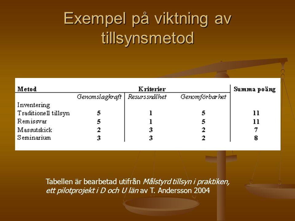 Exempel på viktning av tillsynsmetod Tabellen är bearbetad utifrån Målstyrd tillsyn i praktiken, ett pilotprojekt i D och U län av T. Andersson 2004