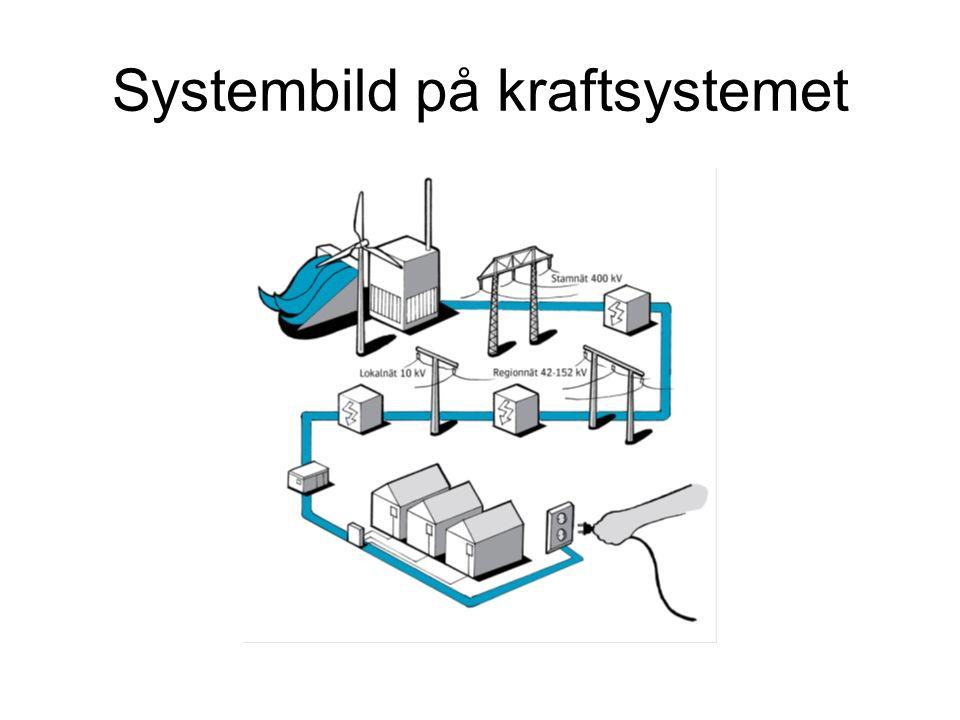 Systembild på kraftsystemet