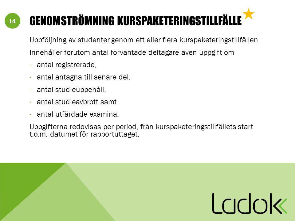 14 GENOMSTRÖMNING KURSPAKETERINGSTILLFÄLLE Uppföljning av studenter genom ett eller flera kurspaketeringstillfällen.