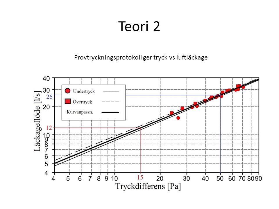 Teori 2 Provtryckningsprotokoll ger tryck vs luftläckage