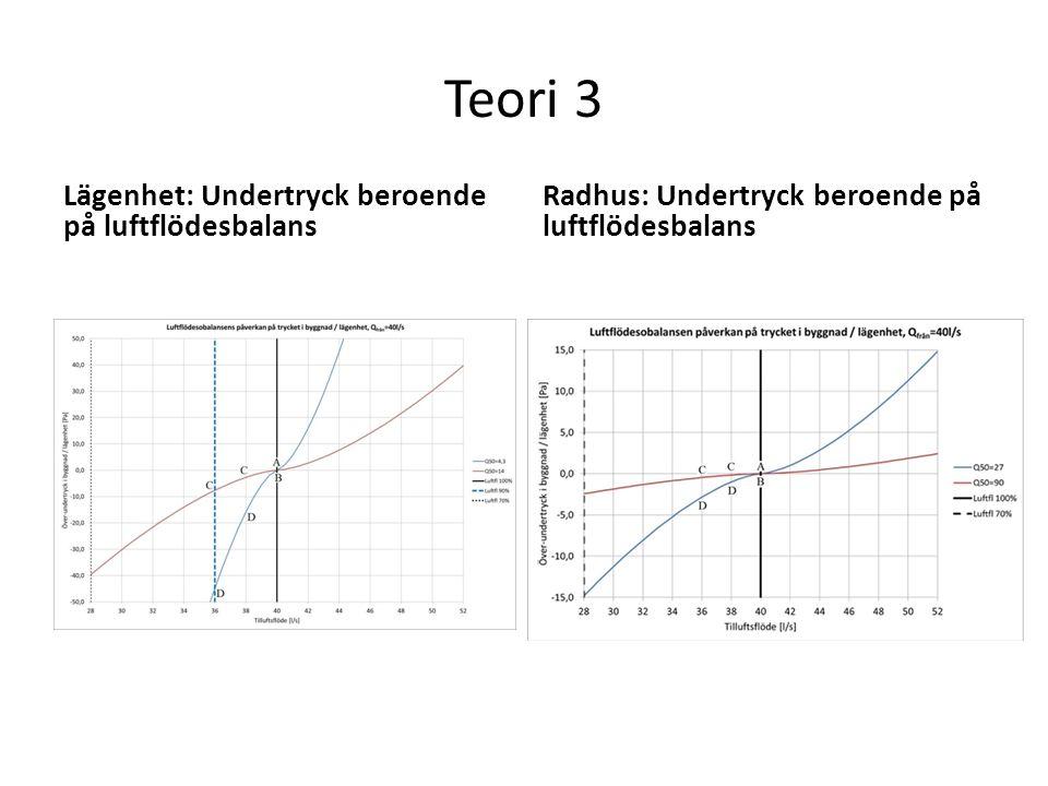 Teori 3 Lägenhet: Undertryck beroende på luftflödesbalans Radhus: Undertryck beroende på luftflödesbalans
