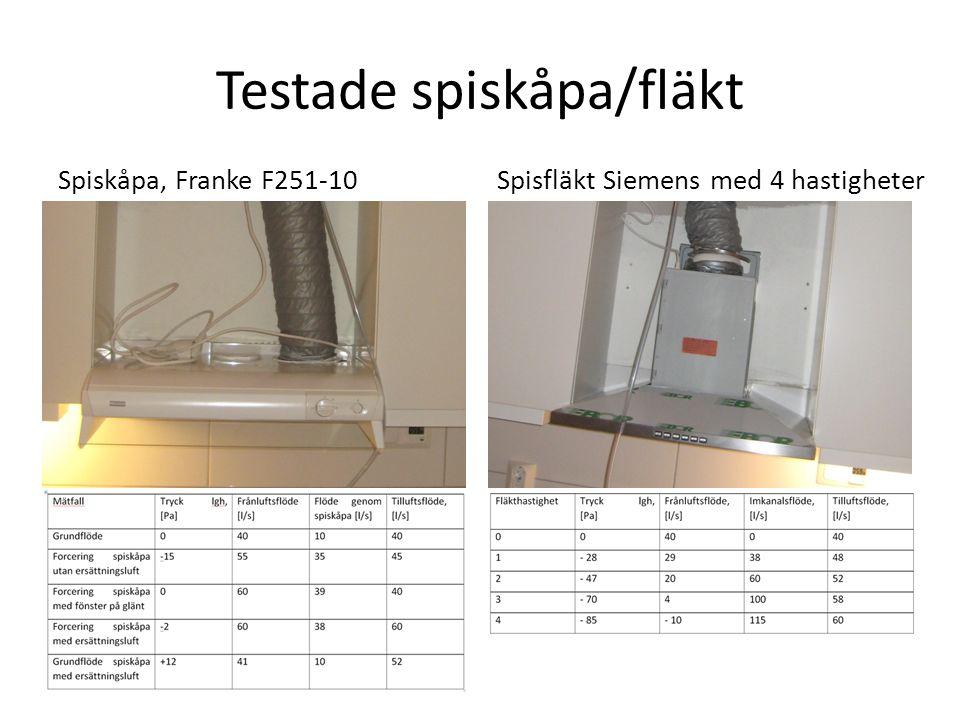 Testade spiskåpa/fläkt Spiskåpa, Franke F251-10Spisfläkt Siemens med 4 hastigheter
